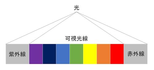 日光スペクトル